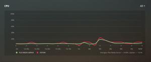 CPU stats on the Plex Dashboard.