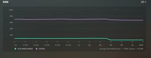 RAM stats.
