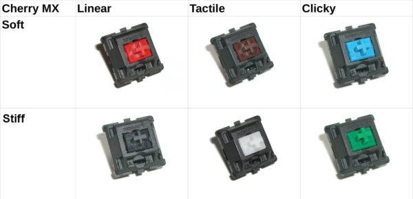 Infographic showing the differences between keyboard switch types.