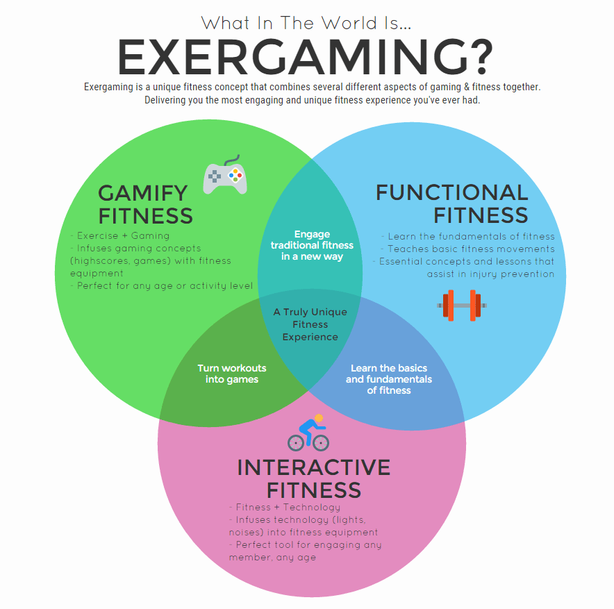 What is Exergaming?